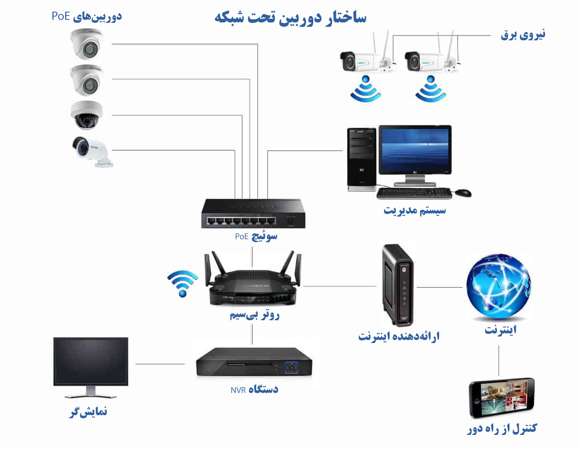 ساختار دوربین IP